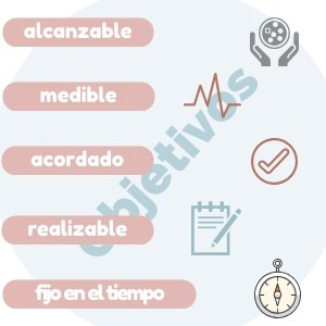 Objetivos medibles